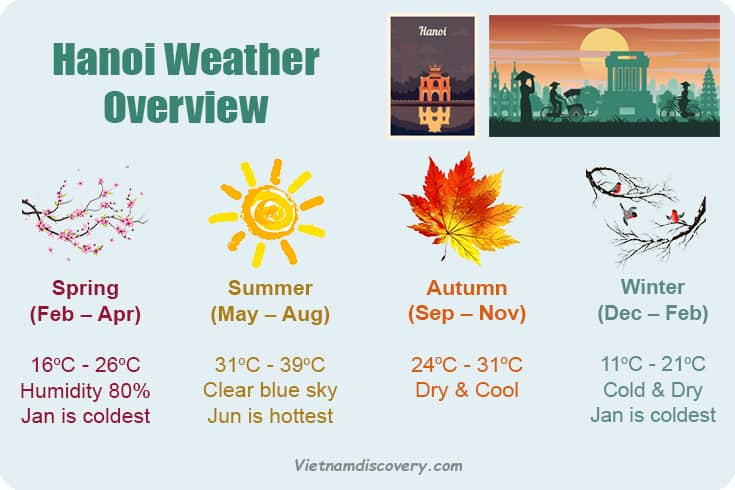hanoi weather by month